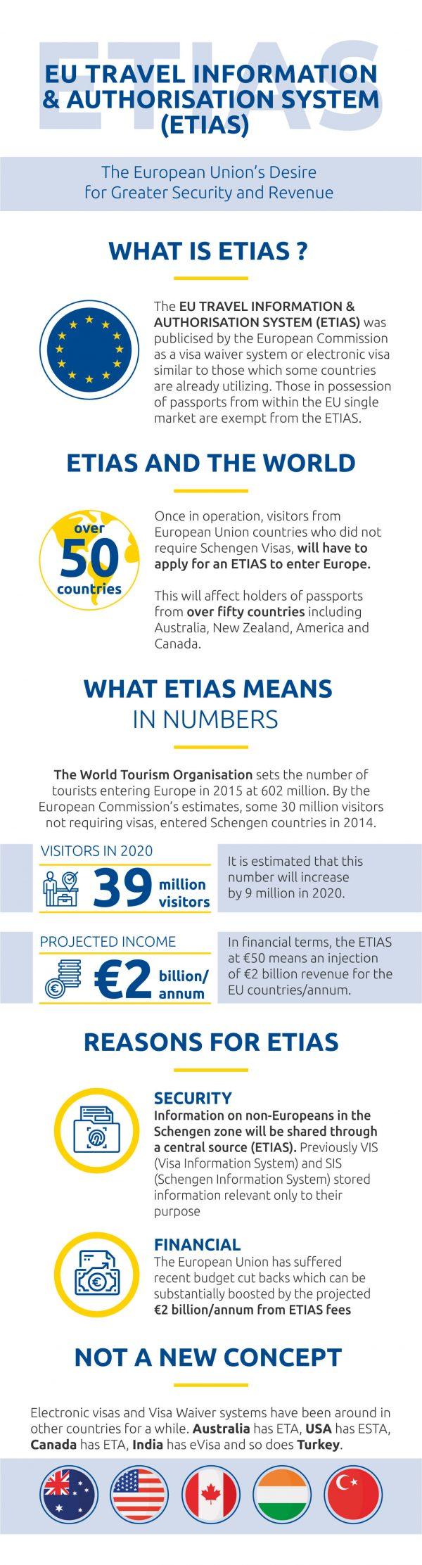 About ETIAS