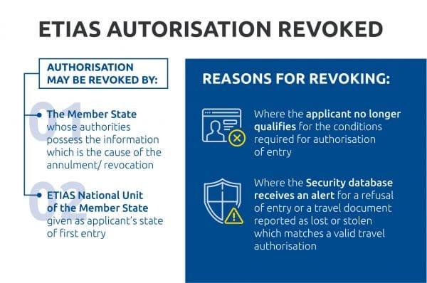 ETIAS Autorisation Revoked